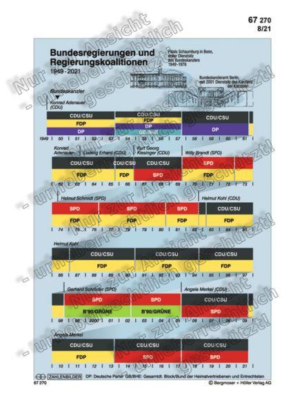 Bundesregierungen und Regierungskoalitionen 1949-2021 (Bild)
