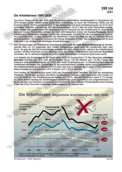 Die Arbeitslosen 1991-2020