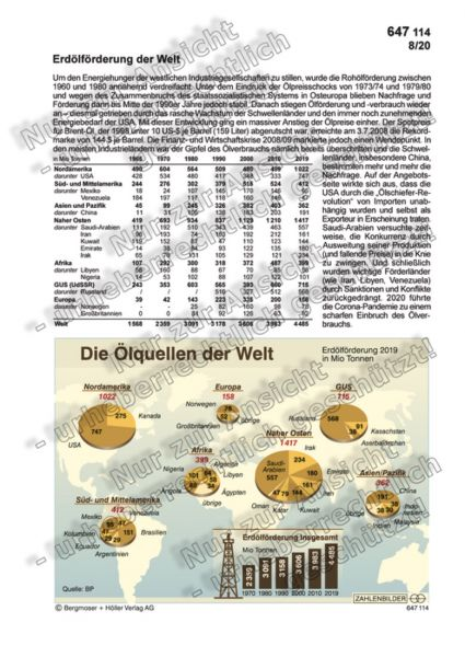 Erdölförderung der Welt