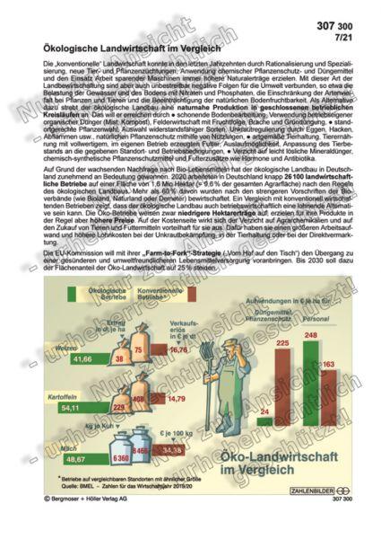 Ökologische Landwirtschaft im Vergleich