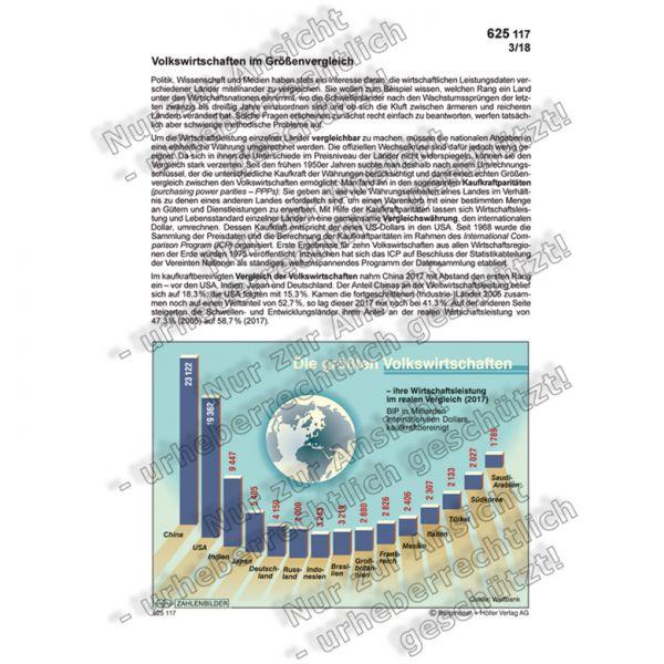 Die größten Volkswirtschaften