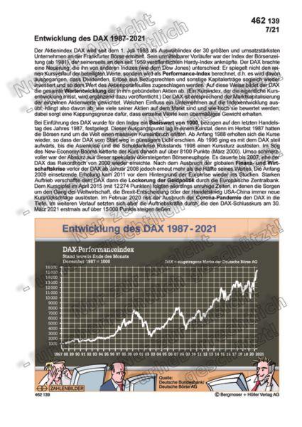 Entwicklung des DAX 1987-2021