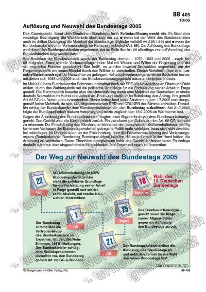 Der Weg zur Neuwahl des Bundestags 2005