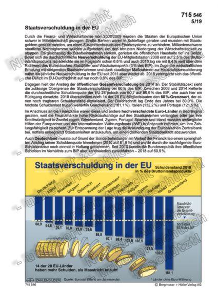 Staatsverschuldung in der EU