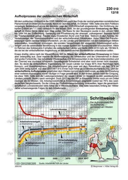 Aufholprozess der ostdeutschen Wirtschaft