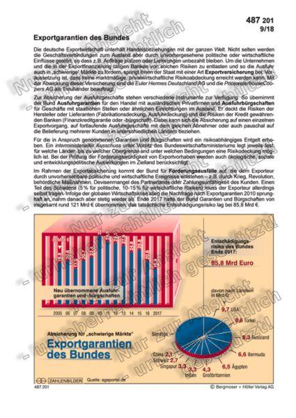 Exportgarantien des Bundes