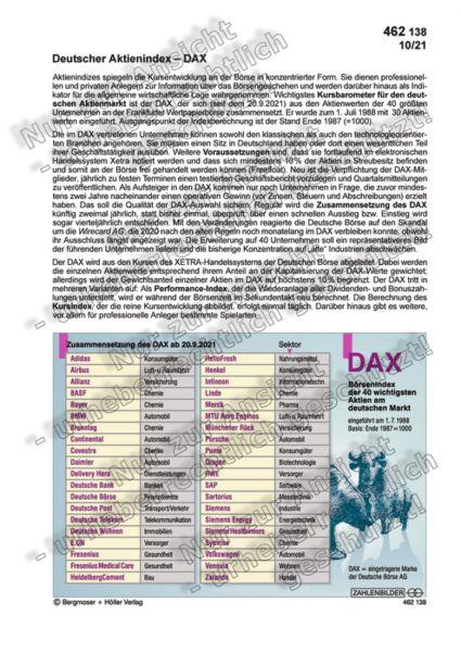 Deutscher Aktienindex - DAX