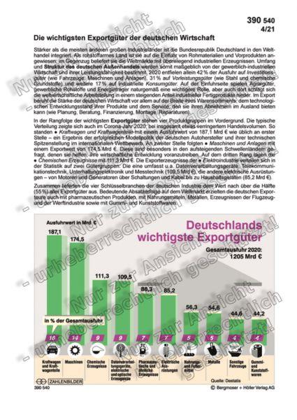Deutschlands wichtigste Exportgüter