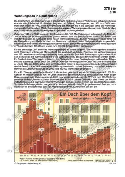 Wohnungsbau in Deutschland