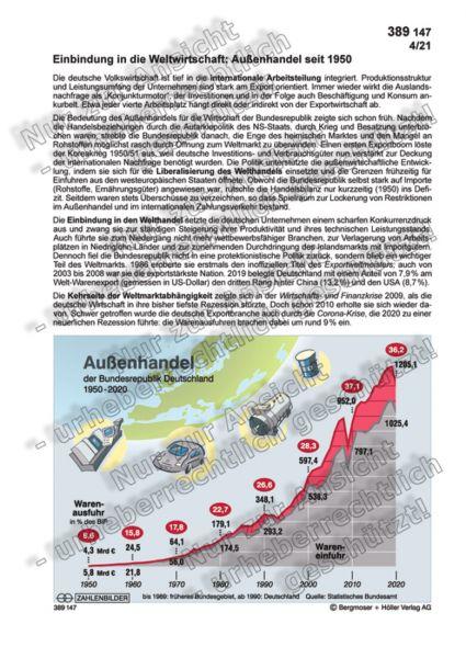 Außenhandel der Bundesrepublik Deutschland 1950-2020