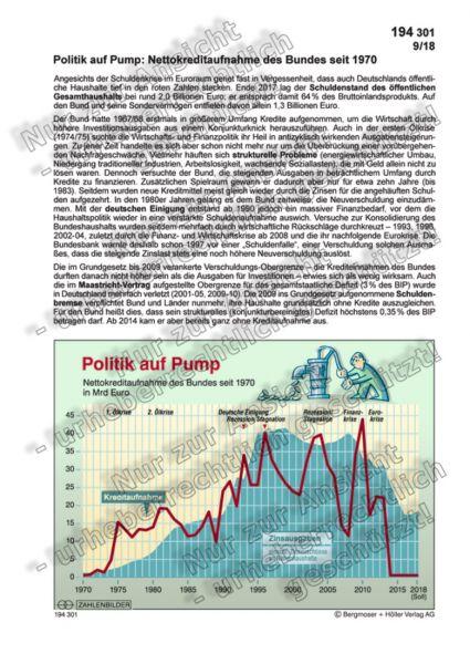 Politik auf Pump - Nettokreditaufnahme des Bundes