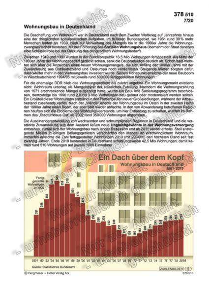 Wohnungsbau in Deutschland 1991-2019