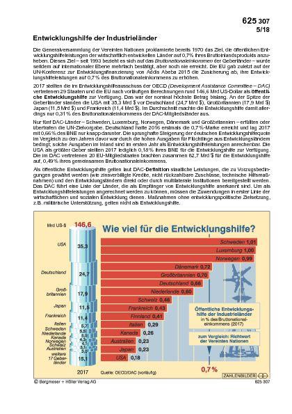 Wie viel für die Entwicklungshilfe?