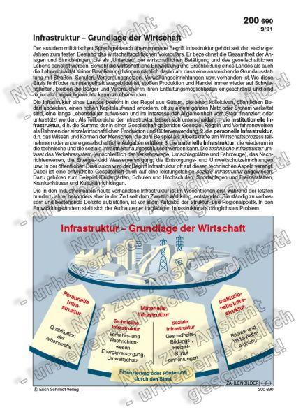 Infrastruktur - Grundlage der Wirtschaft